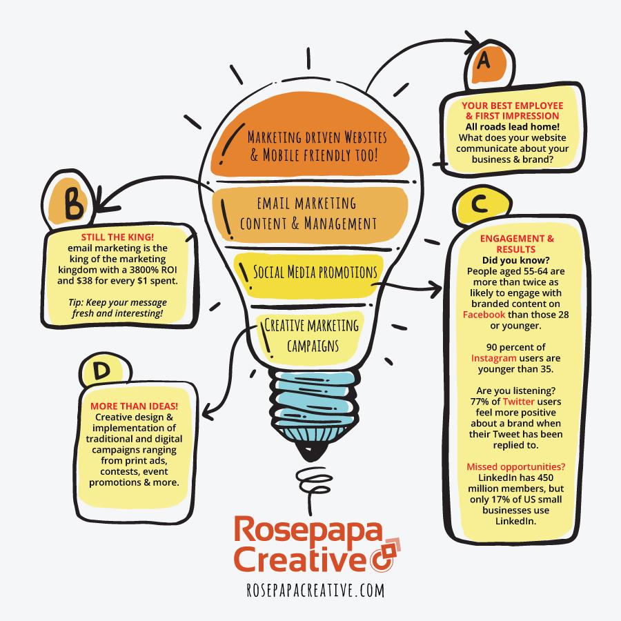 Rosepapa Creative Services